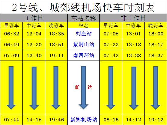 郑州轨道交通自1月12日起每天早、中、晚各安排1列机场快车从南四环站直达新郑机场站,机场快车南四环站至新郑机场站(直达)运行时间约为30分钟,紫荆山站至新郑机场站运行时间约为50分钟。 每班直达列车从南四环站发车后约6分钟,紧跟着有一班列车继续开往新郑机场方向各个车站,前往城郊线沿途各站的乘客可乘坐该次列车。 温馨提示:请乘客注意收听车站语音广播提醒获取列车信息,感谢您的支持!